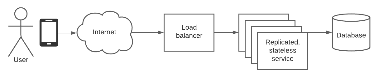 Simple architecture diagram